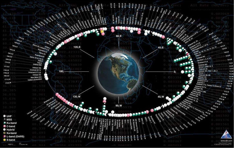 Műholdak elhelyezkedése