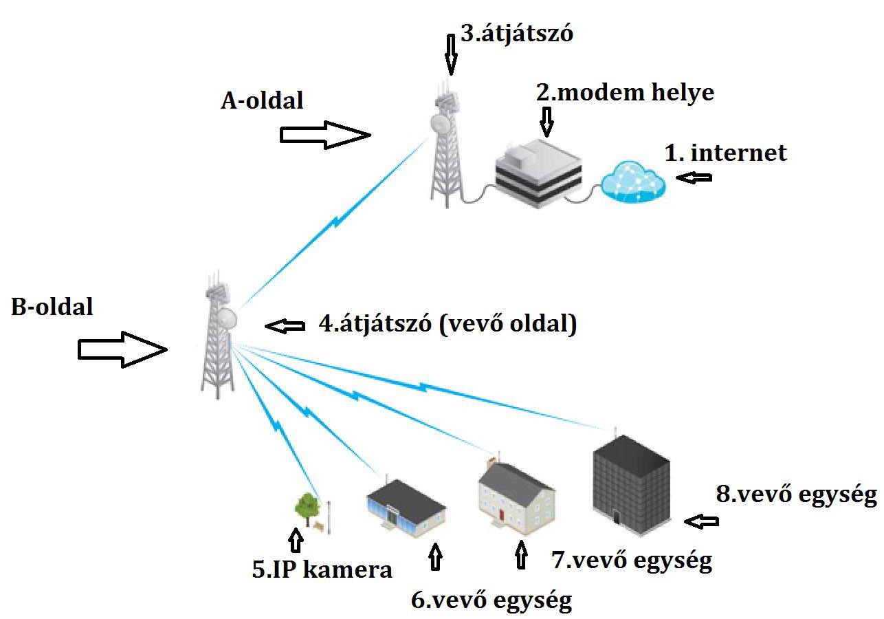 Internet megosztás