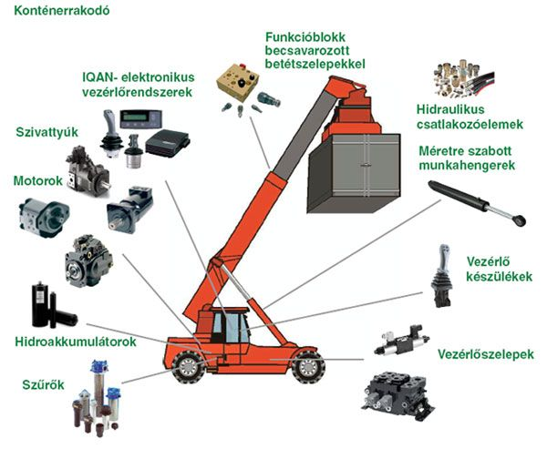 Fluidtechnikai termékmegoldások