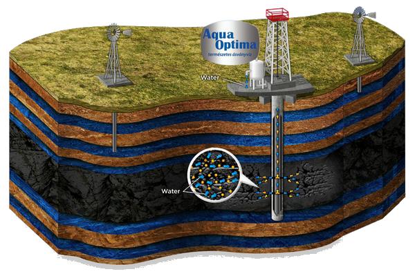 Az Aqua optima ásványvíz lelőhelye